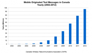 SMS growth rate